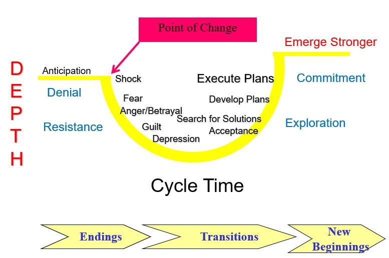 four-stages-of-change-your-employees-face-on-a-lean-journey