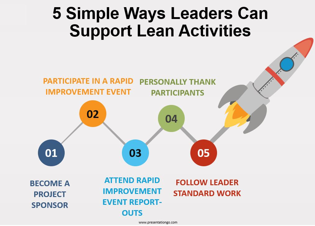 five-simple-ways-leaders-can-support-lean-activities