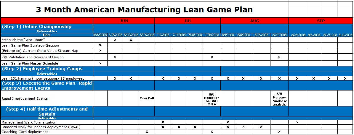 developing-your-lean-game-plan