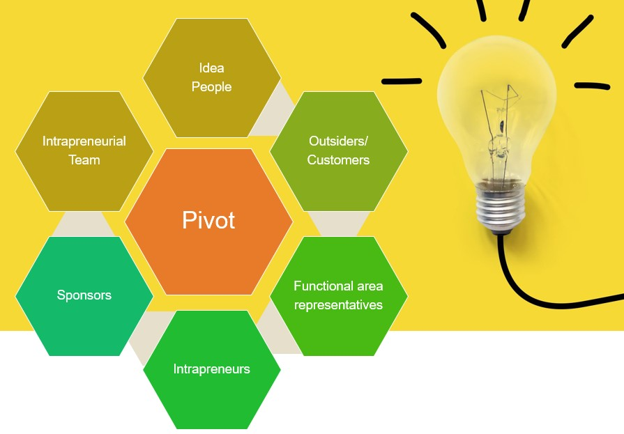 pivot-your-business