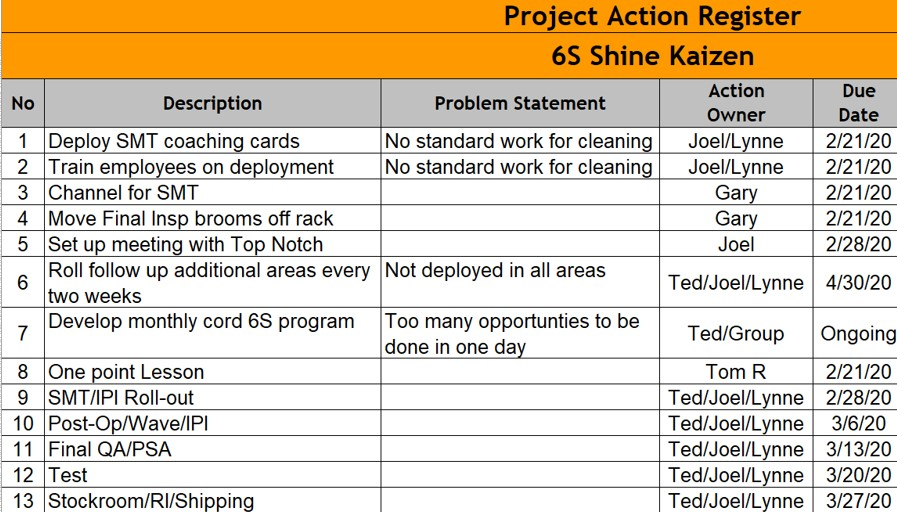What to include in your lean training