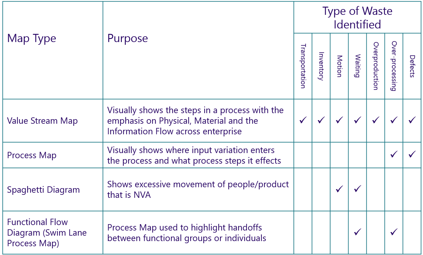 Lean-map-types-and-waste